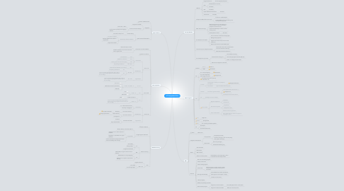 Mind Map: ICT Integration 2014