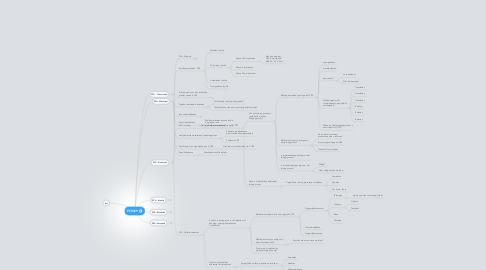 Mind Map: PCMIEP