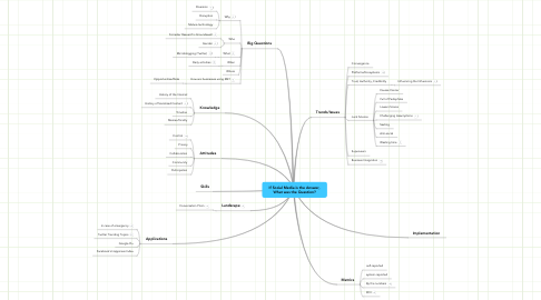 Mind Map: If Social Media is the Answer, What was the Question?