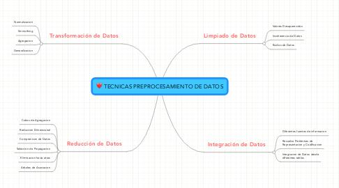 Mind Map: TECNICAS PREPROCESAMIENTO DE DATOS