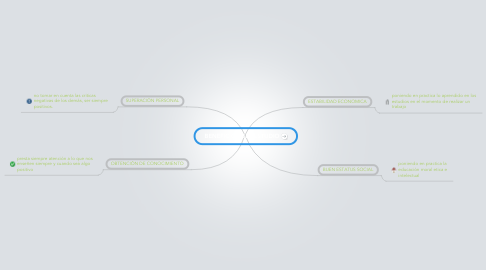 Mind Map: BENEFICIOS DEL ESTUDIO