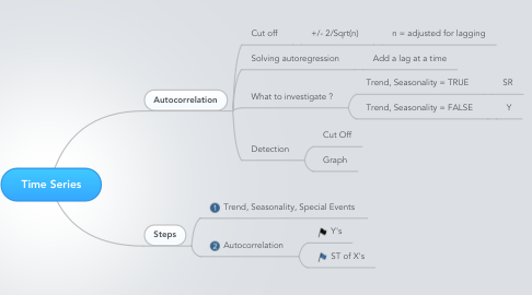 Mind Map: Time Series