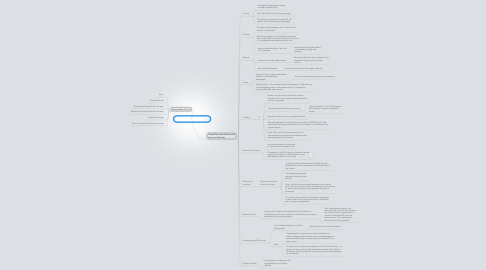 Mind Map: Music for Instruments