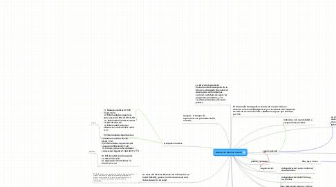 Mind Map: sistema de salud en méxico