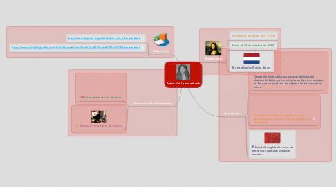 Mind Map: Anton Van Leeuwenhoek