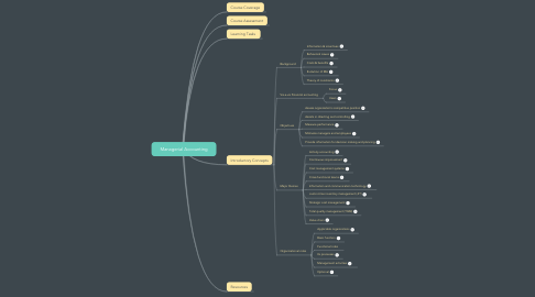Mind Map: BA 200 Managerial Accounting