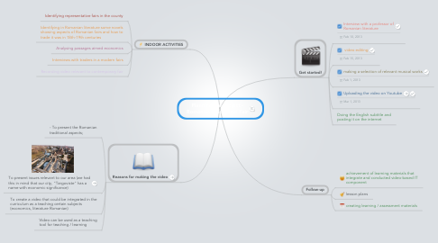 Mind Map: Planning the project - Romanian Traditional Fair