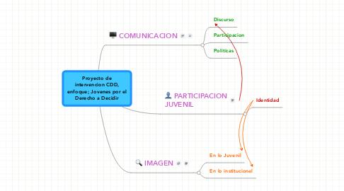 Mind Map: Proyecto de intervencion CDD, enfoque; Jovenes por el Derecho a Decidir