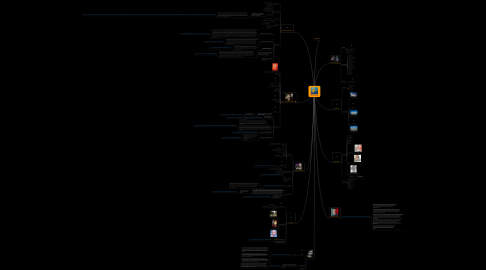 Mind Map: Post-Modernism