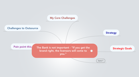 "Mind Map: The Bank is not important - ""If you get the brand right, the licensors will come to you."""