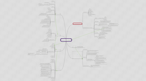 Mind Map: Learning Theories - Mind Map