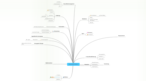 Mind Map: Wissenskarte Medizin