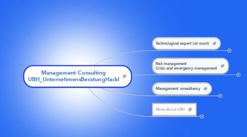 Mind Map: Management Consulting UBH_UnternehmensBeratungHackl