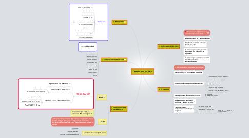 Mind Map: СКРИПТ ПРОДАЖИ