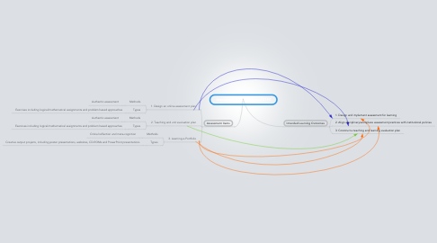 Mind Map: Assessment and Evaluation 8190