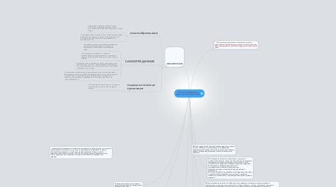 Mind Map: Новые требования к результатам ФГОС НОО