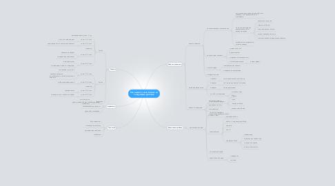 Mind Map: Как вывести свой бизнес на следующий уровень