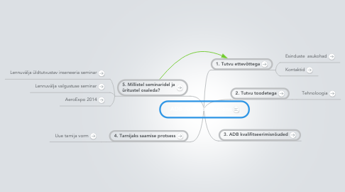 Mind Map: ADB Airfield Solutions