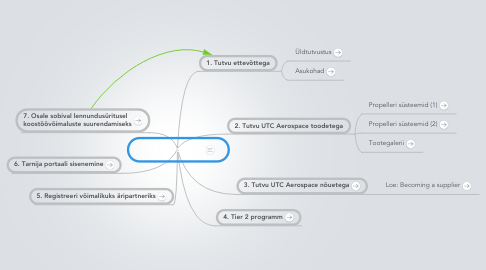 Mind Map: UTC Aerospace