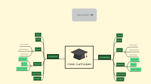 Mind Map: Class Curriculum