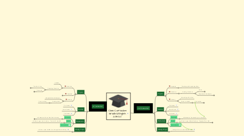 Mind Map: Class Curriculum Grade 6 English 2014/15