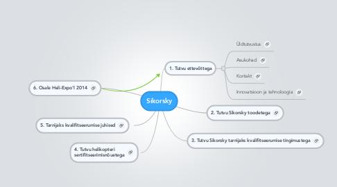 Mind Map: Sikorsky
