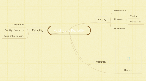 Mind Map: Validity and Realibility