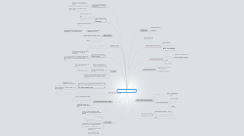 Mind Map: Educational Technology