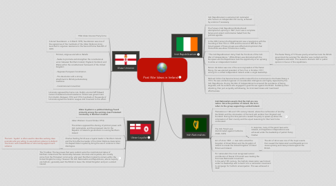 Mind Map: Post War Ideas in Ireland
