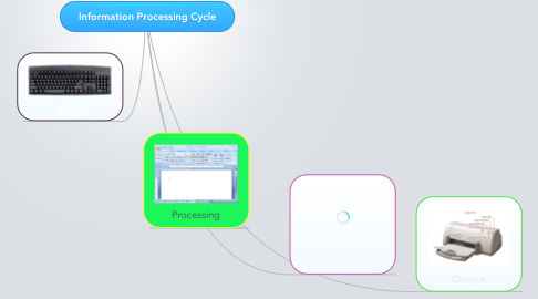 Mind Map: Information Processing Cycle
