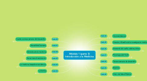 Mind Map: Módulo 1 (parte 3) Introducción a la Medicina