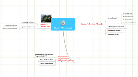 Mind Map: Chapter 7:Threading
