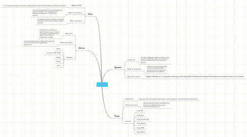 Mind Map: Malware