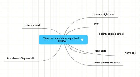 Mind Map: What do I know about my school's history?