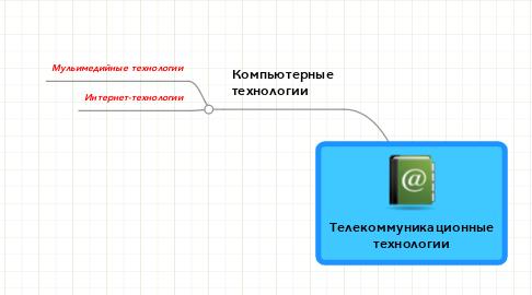 Mind Map: Телекоммуникационныетехнологии