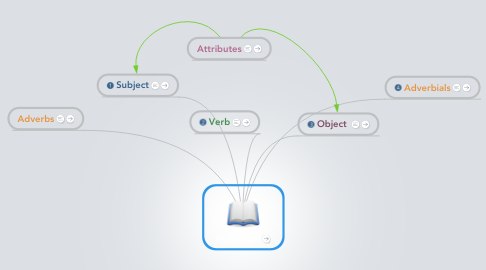 Mind Map: Word Order