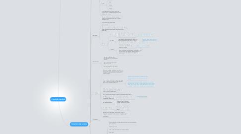 Mind Map: Projeto de interface