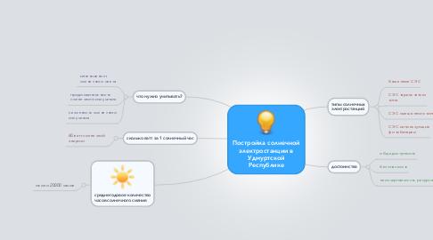 Mind Map: Постройка солнечной электростанции в Удмуртской Республике