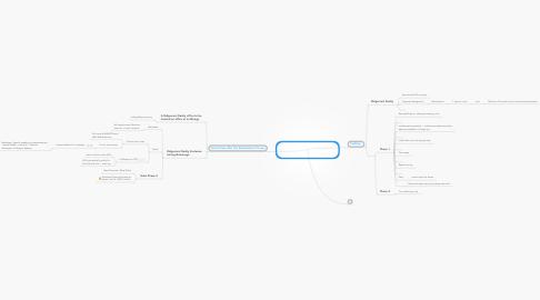 Mind Map: PetroGlyphs a  Gated Community  Liquidation  to Sales Plan