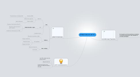 Mind Map: ESTRUCTURA DE UN PLC.