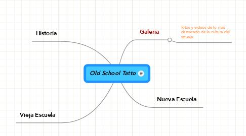 Mind Map: Old School Tatto