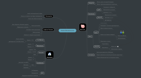 Mind Map: Новые Обстоятельства