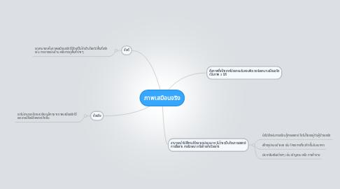 Mind Map: ภาพเสมือนจริง