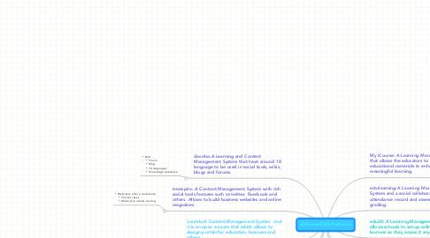 Mind Map: LMS and CMS Platforms
