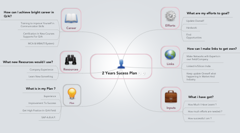 Mind Map: 2 Years Sucess Plan