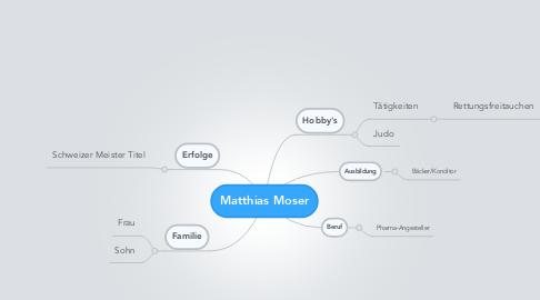 Mind Map: Matthias Moser
