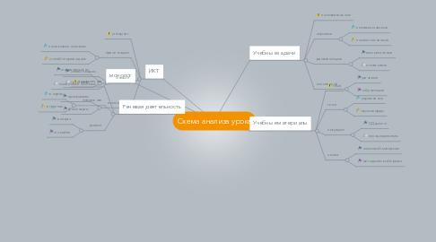 Mind Map: Схема анализа урока