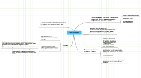 Mind Map: Data Warehouse