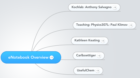 Mind Map: eNotebook Overview