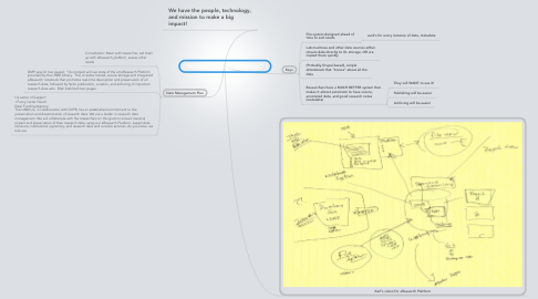 Mind Map: 10 minutes: UL eResearch Platform